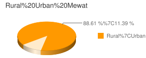 Mewat census population